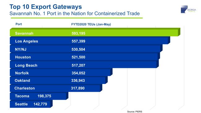 GPA_Savannah_export-gateways